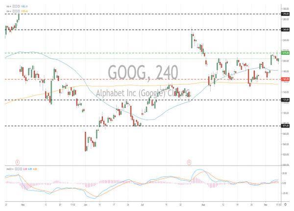 Alphabet Stock Inc GOOG
