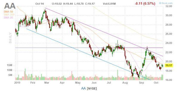 Alcoa AA NYSE Chart