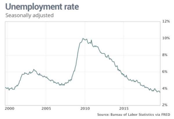 Jobs Report September 2019