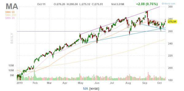 Mastercard Stock Chart MA