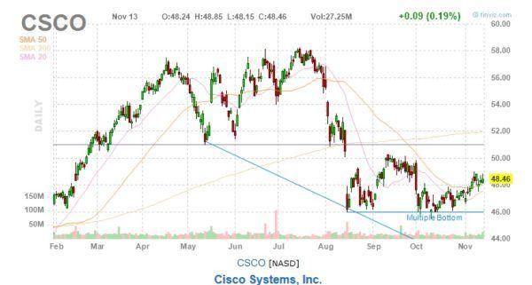 CSCO Cisco Systems Stock Chart