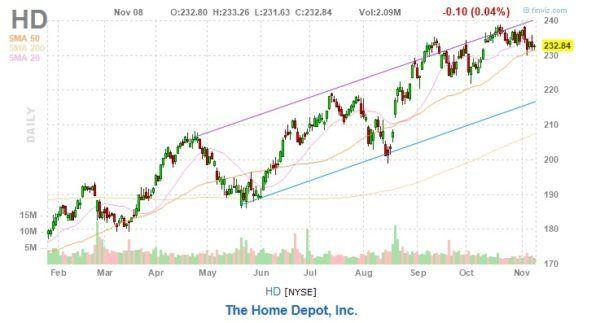 Home Depot Stock Chart HD