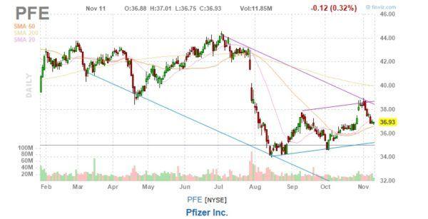 Pfizer stock pfe