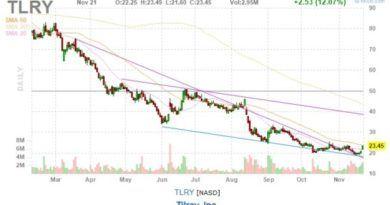 Tilray stock chart