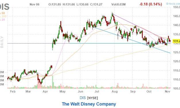 The Walt Disney Stock Rises Despite Negative News (NYSE: DIS)