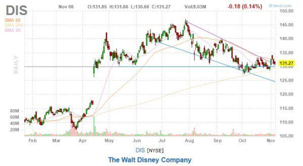 Walt Disney Stock DIS Stock Chart