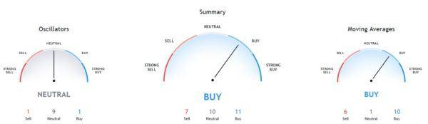 tilray stock indicators