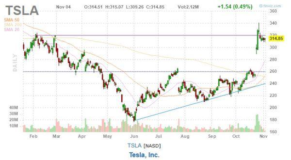 tsla tesla stock chart