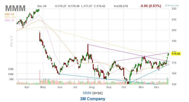 3M Stock Chart MMM