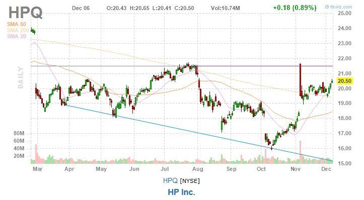 HP Stock Chart HPQ