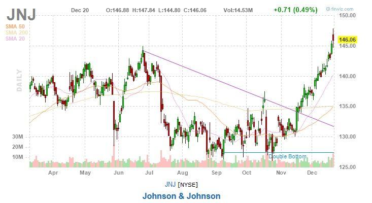 Johnson & Johnson JNJ stock chart