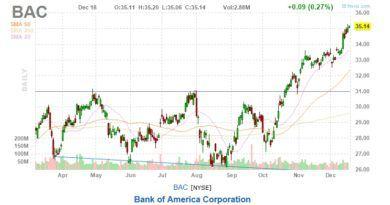 bank of America stock chart 12-17