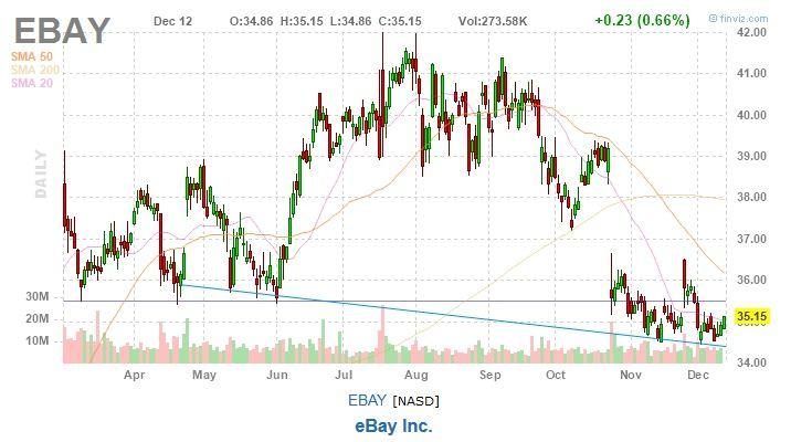 ebay stock chart