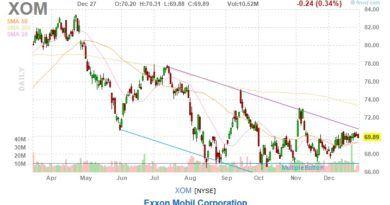 exxon mobile stock price chart