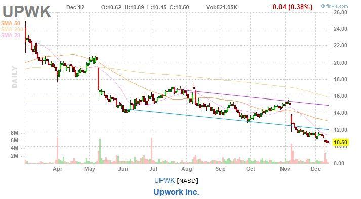 upwork stock chart