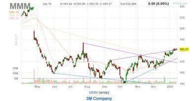 3M Stock Price Chart MMM