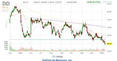 DuPont de Newmours stock price chart