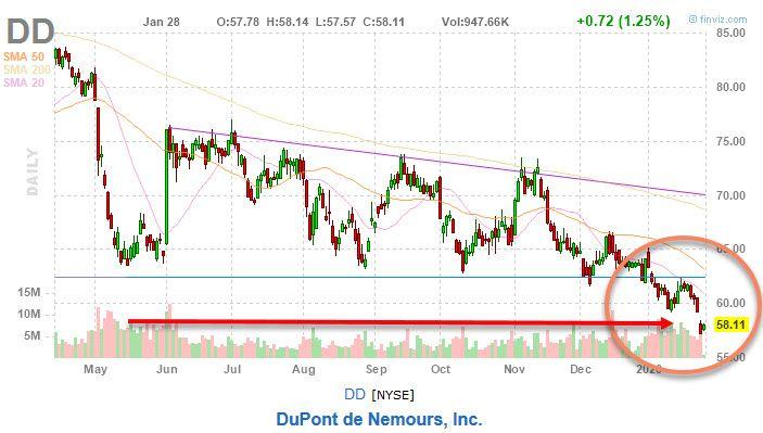 Dupont Stock Price Drop