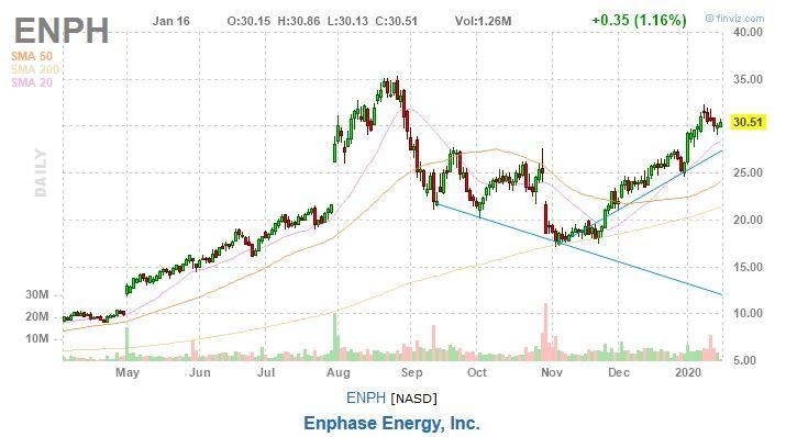 Enphase Energy ENPH