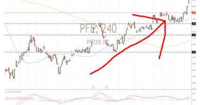 Pfizer stock chart PFE