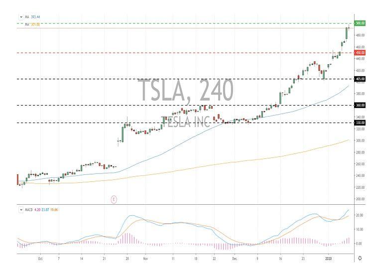 TSLA tesla stock chart breakout