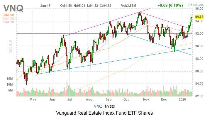 Vanguard Real Estate Index Fund ETF Shares