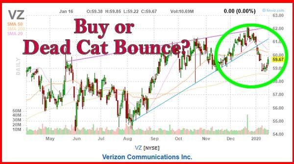 Verizon Stock Price Chart VZ