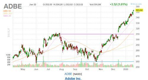 adobe stock price adbe