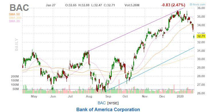 bank of america stock bac chart