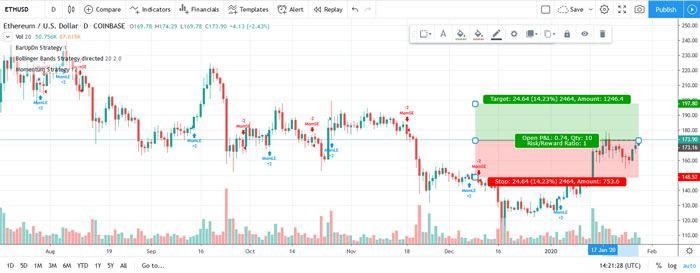 eth chart2