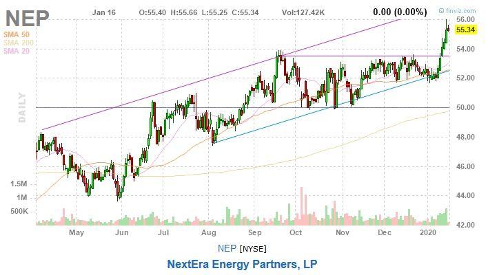 next energy partners nep stock chart