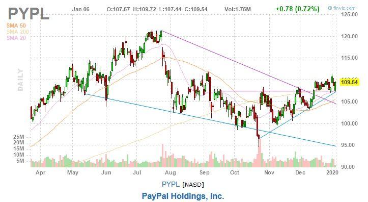 paypal stock chart pypl