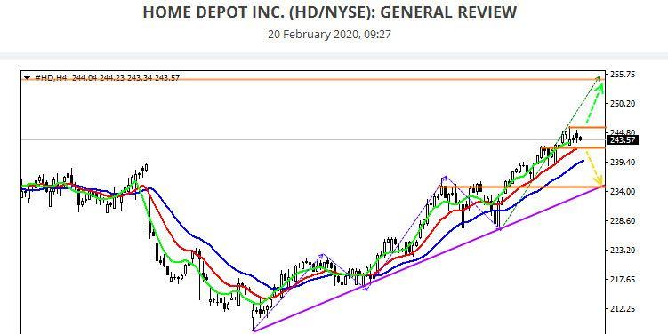Home Depot Stock Chart feb 2020