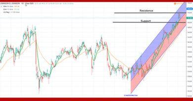 Johnson and Johnson JNJ stock price chart