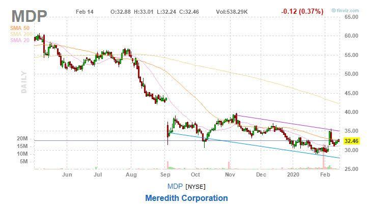 MDP stock chart