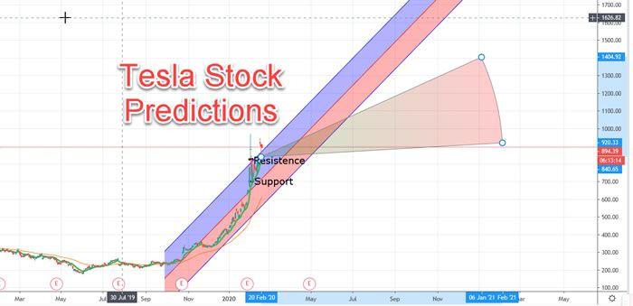 Tesla Stock Predictions