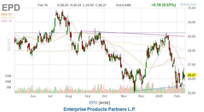 epd stock chart