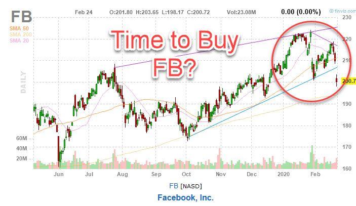 facebook stock chart buy