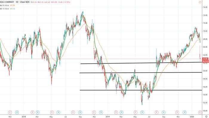 kellogg stock chart