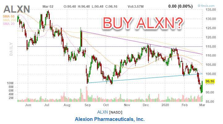 Alexion Pharmaceuticals ALXN Stock Chart