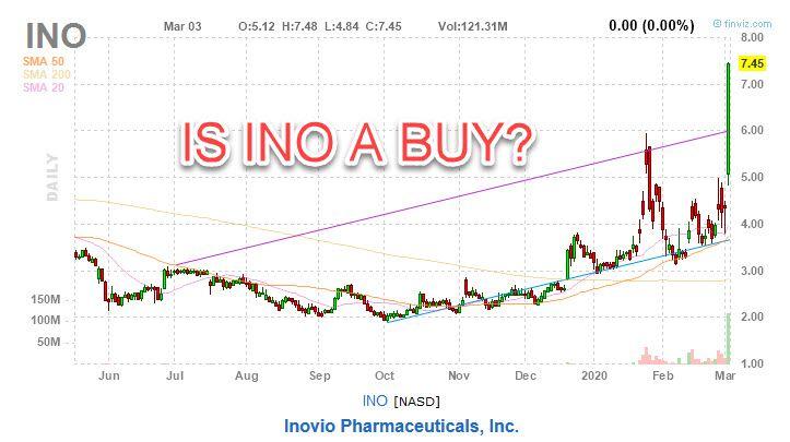 Inovio Pharmaceuticals stock (INO)