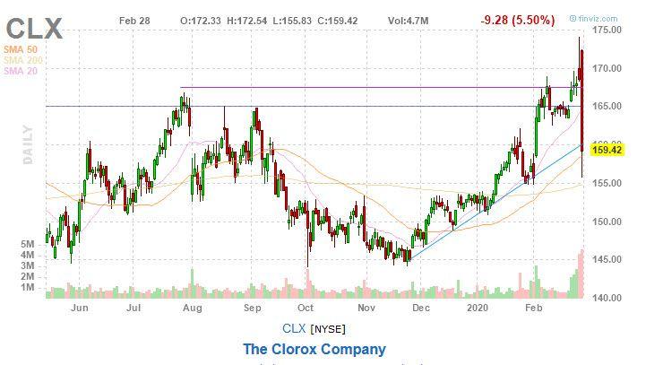 clorox stock clx chart