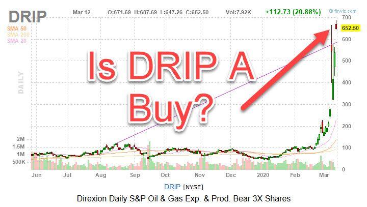 drip stock chart