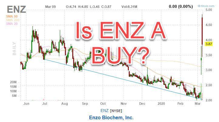 enz stock chart