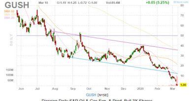 gush stock chart