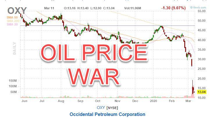 oxy stock price chart