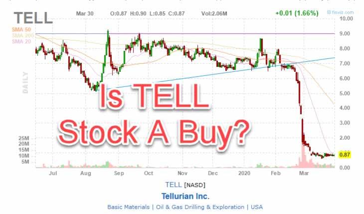 TELL Stock Chart