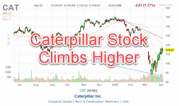 CAT Stock Chart