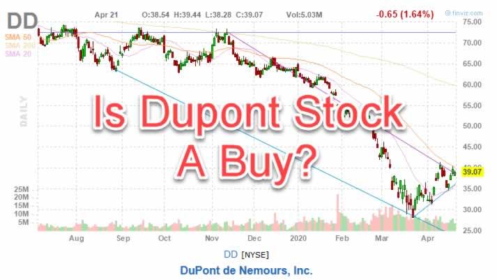 DD stock chart