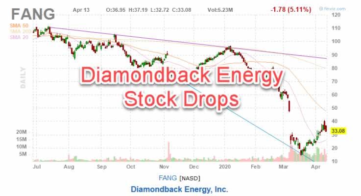 Diamondback Energy FANG Stock